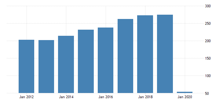 united states national income domestic business noncorporate business taxes on production and imports less subsidies plus business current transfer payments fed data