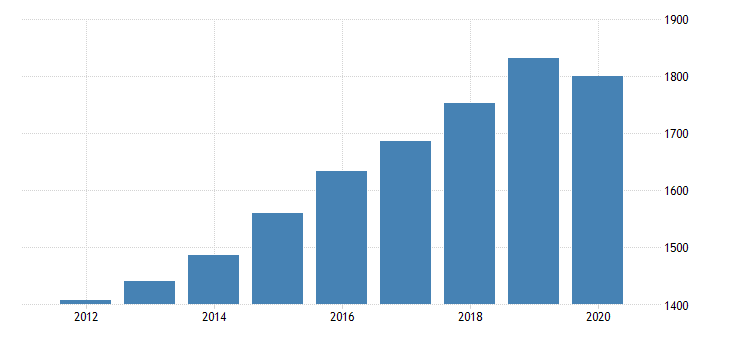 united states national income without capital consumption adjustment domestic private industries educational services health care and social assistance fed data