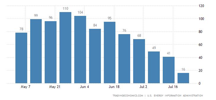 United States Natural Gas Stocks Change