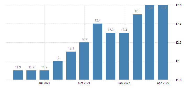 united states natural resources and mining employment in arizona thous of persons m sa fed data