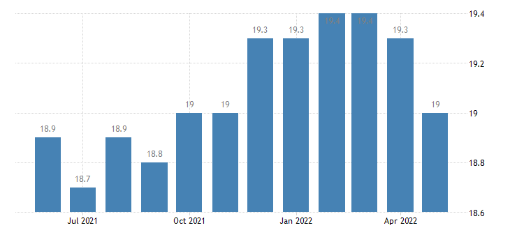 united states natural resources and mining employment in california thous of persons m sa fed data