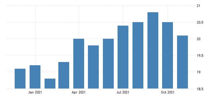 united states natural resources and mining employment in colorado thous of persons m nsa fed data