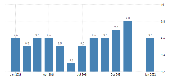 united states natural resources and mining employment in georgia thous of persons m nsa fed data