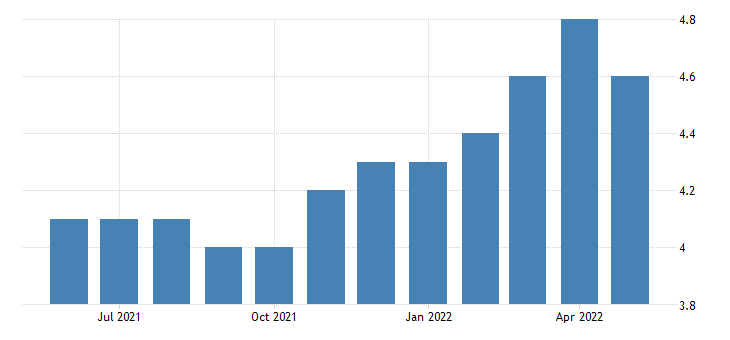 united states natural resources and mining employment in idaho thous of persons m sa fed data