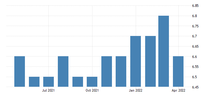 united states natural resources and mining employment in minnesota thous of persons m sa fed data