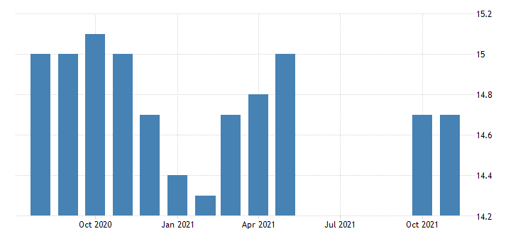 united states natural resources and mining employment in nevada thous of persons m nsa fed data