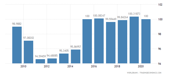 united states net barter terms of trade index 2000  100 wb data