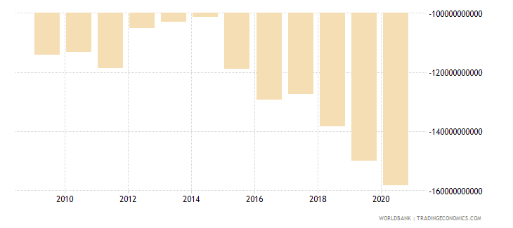 united states net current transfers from abroad us dollar wb data
