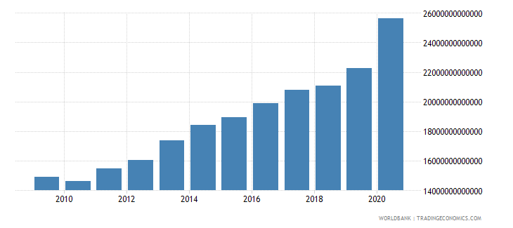 united states net domestic credit current lcu wb data