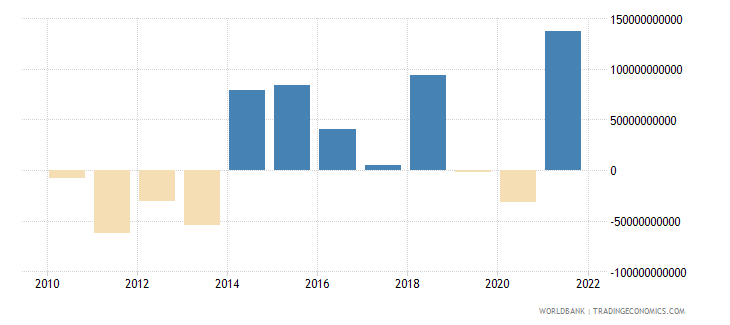 united states net errors and omissions adjusted bop us dollar wb data