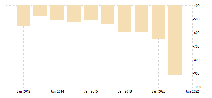 united states net exports of goods and services bil of dollar fed data