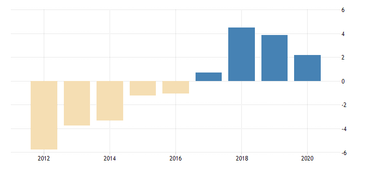 united states net exports of goods and services imputations fed data