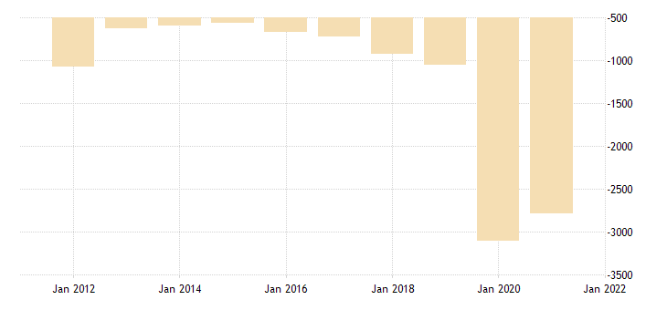 united states net federal government saving bil of $ a na fed data