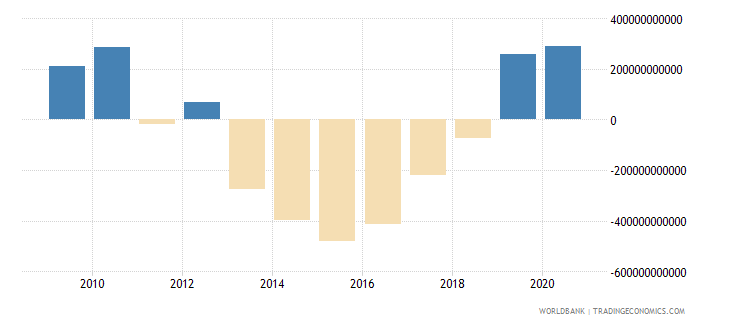united states net foreign assets current lcu wb data