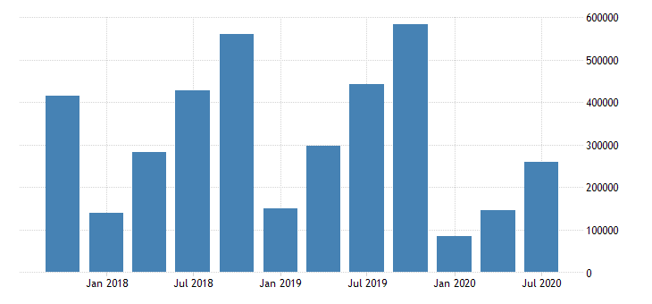 united states net income for commercial banks in hawaii fed data
