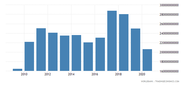 united states net income from abroad constant lcu wb data