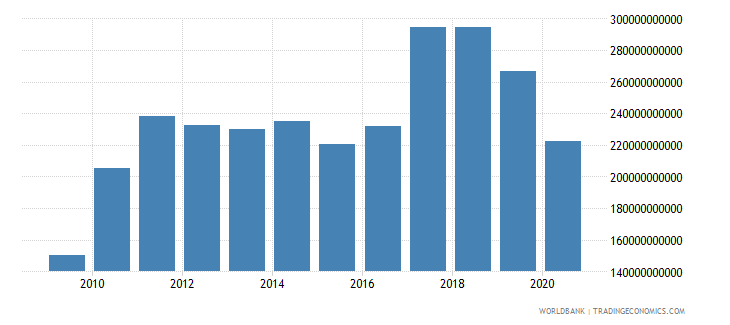 united states net income from abroad current lcu wb data