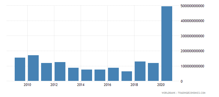 united states net incurrence of liabilities total current lcu wb data