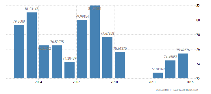 united states net intake rate in grade 1 female percent of official school age population wb data