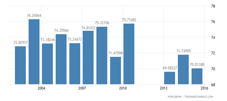 united states net intake rate in grade 1 male percent of official school age population wb data