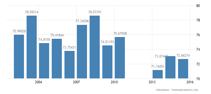 united states net intake rate in grade 1 percent of official school age population wb data