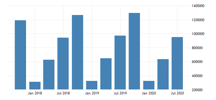 united states net interest income for commercial banks in hawaii fed data