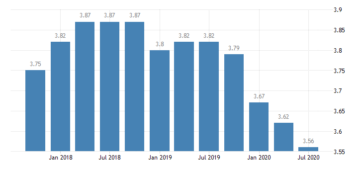united states net interest margin for 8th district banks ratio q na fed data