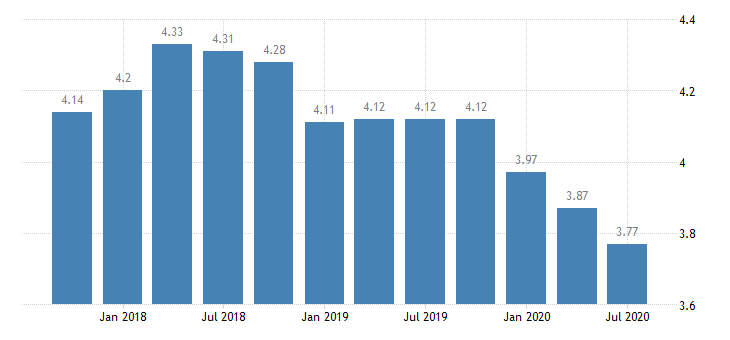 united states net interest margin for arkansas banks ratio q na fed data