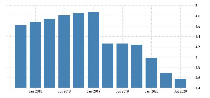 united states net interest margin for banks in delaware fed data
