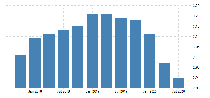 united states net interest margin for banks in hawaii fed data