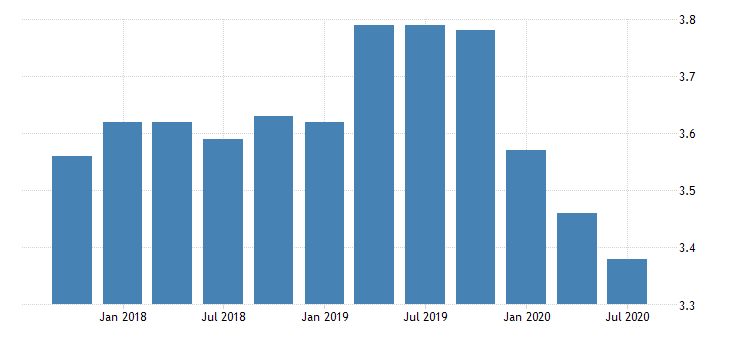 united states net interest margin for banks in new hampshire fed data