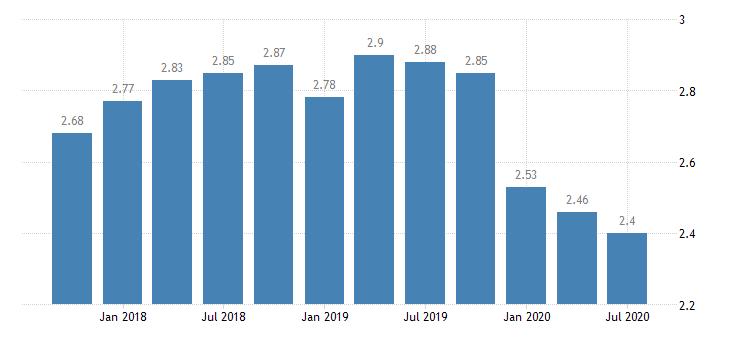 united states net interest margin for illinois banks ratio q na fed data