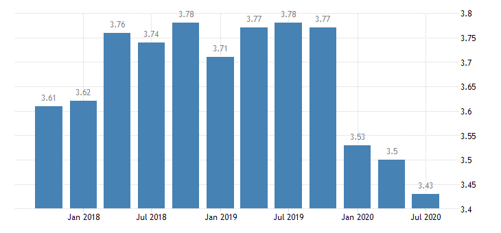 united states net interest margin for indiana banks 8th district portion ratio q na fed data