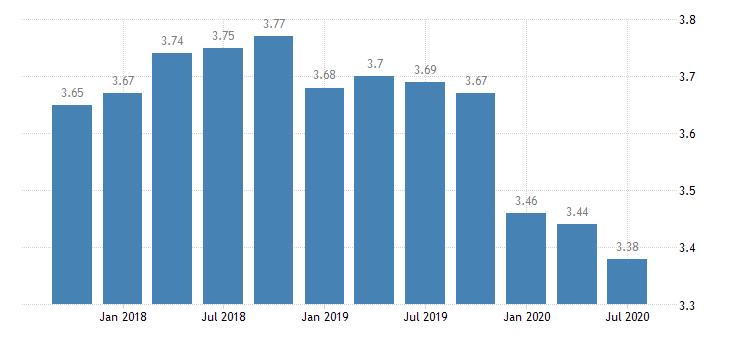 united states net interest margin for indiana banks ratio q na fed data