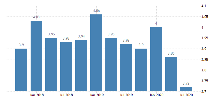 united states net interest margin for kentucky banks 8th district portion ratio q na fed data