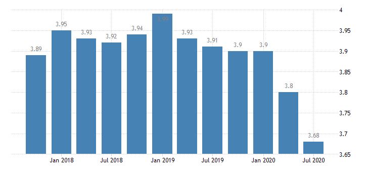 united states net interest margin for kentucky banks ratio q na fed data