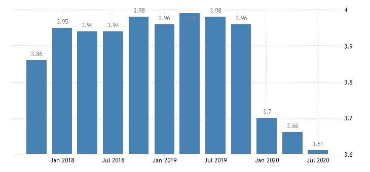 united states net interest margin for mississippi banks 8th district portion ratio q na fed data