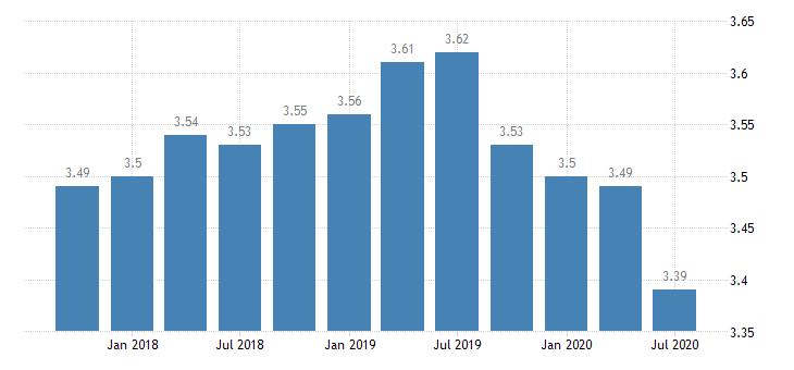united states net interest margin for missouri banks 8th district portion ratio q na fed data