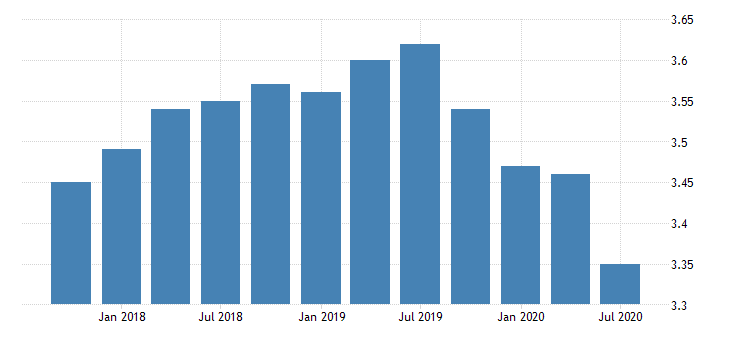 united states net interest margin for missouri banks ratio q na fed data