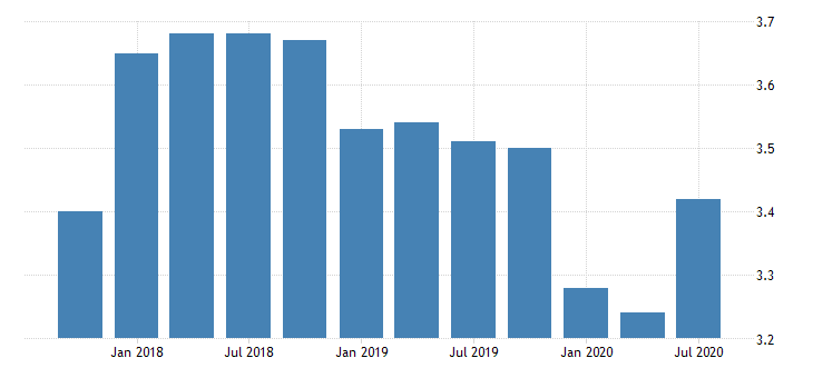 united states net interest margin for tennessee banks 8th district portion ratio q na fed data