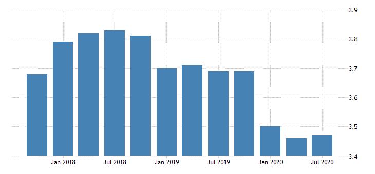 united states net interest margin for tennessee banks ratio q na fed data