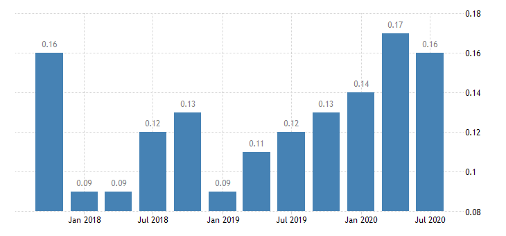 united states net loan losses  average total loans for 8th district banks ratio q na fed data