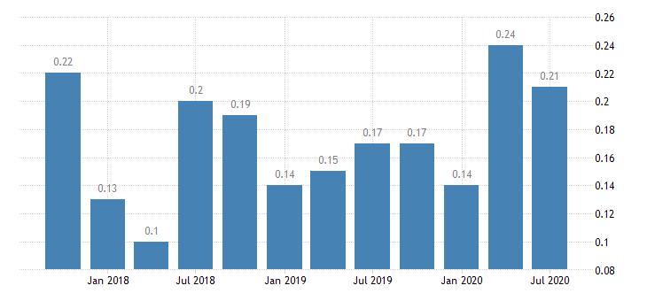 united states net loan losses  average total loans for arkansas banks ratio q na fed data