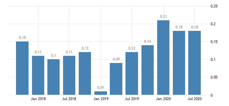 united states net loan losses  average total loans for illinois banks ratio q na fed data