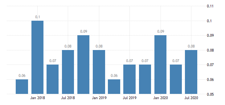 united states net loan losses  average total loans for indiana banks ratio q na fed data