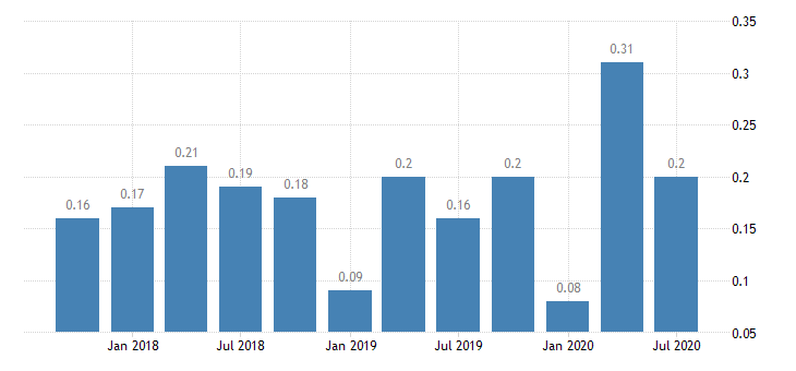 united states net loan losses  average total loans for kentucky banks 8th district portion ratio q na fed data
