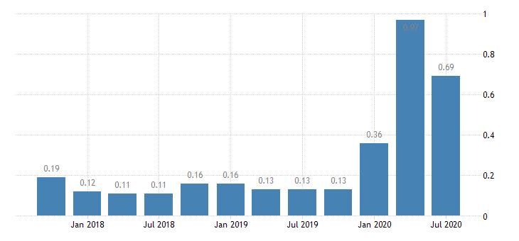 united states net loan losses  average total loans for mississippi banks ratio q na fed data