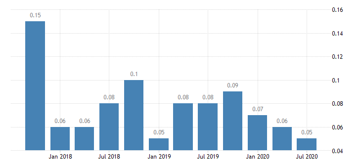 united states net loan losses  average total loans for missouri banks 8th district portion ratio q na fed data
