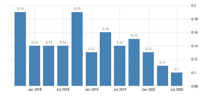 united states net loan losses  average total loans for missouri banks ratio q na fed data