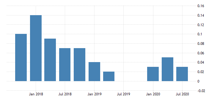 united states net loan losses to average total loans for banks in alaska fed data